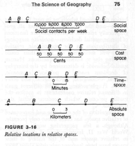 relative distance explained in other terms (against absolute space)