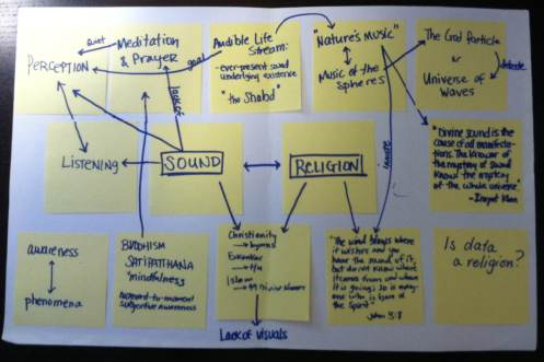 Concept Map concerning Sound and Religion